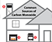 Sources of CO and Alarm Location Guidelines